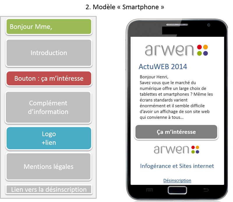 exemple masque e-mailing mobile