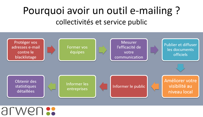 pourquoi e mailing collectivites